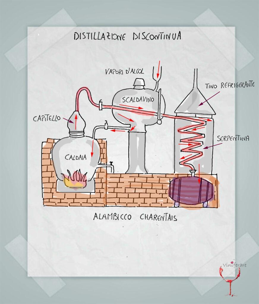 La Distillazione Discontinua